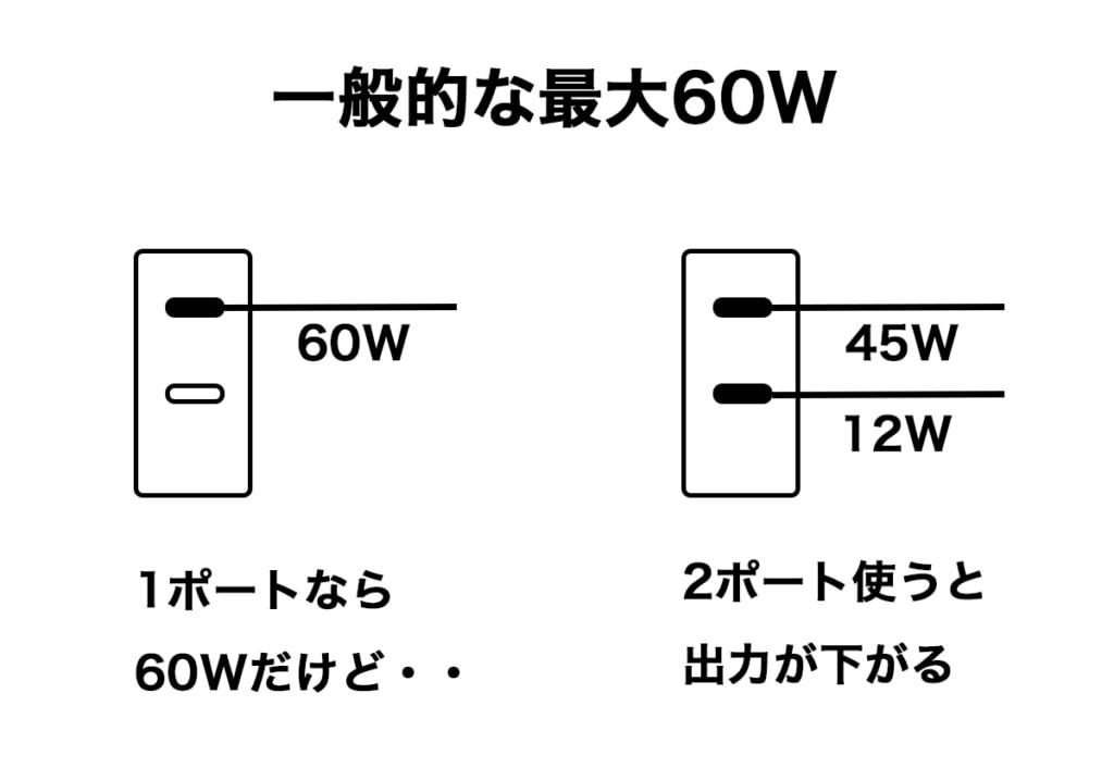 一般的な最大60Wの充電器の仕様