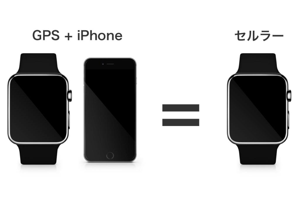 GPS + iPhoneとセルラーモデルは等価