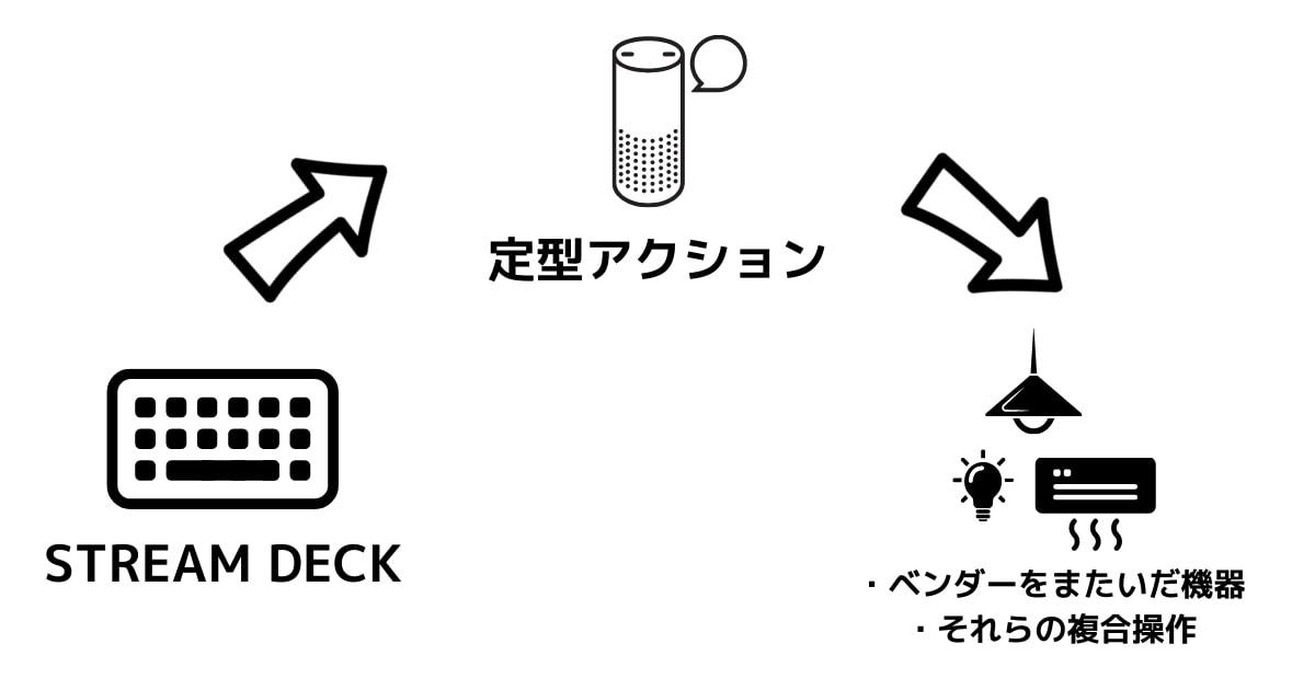 Stream Deckでアレクサの定型アクションを起動する