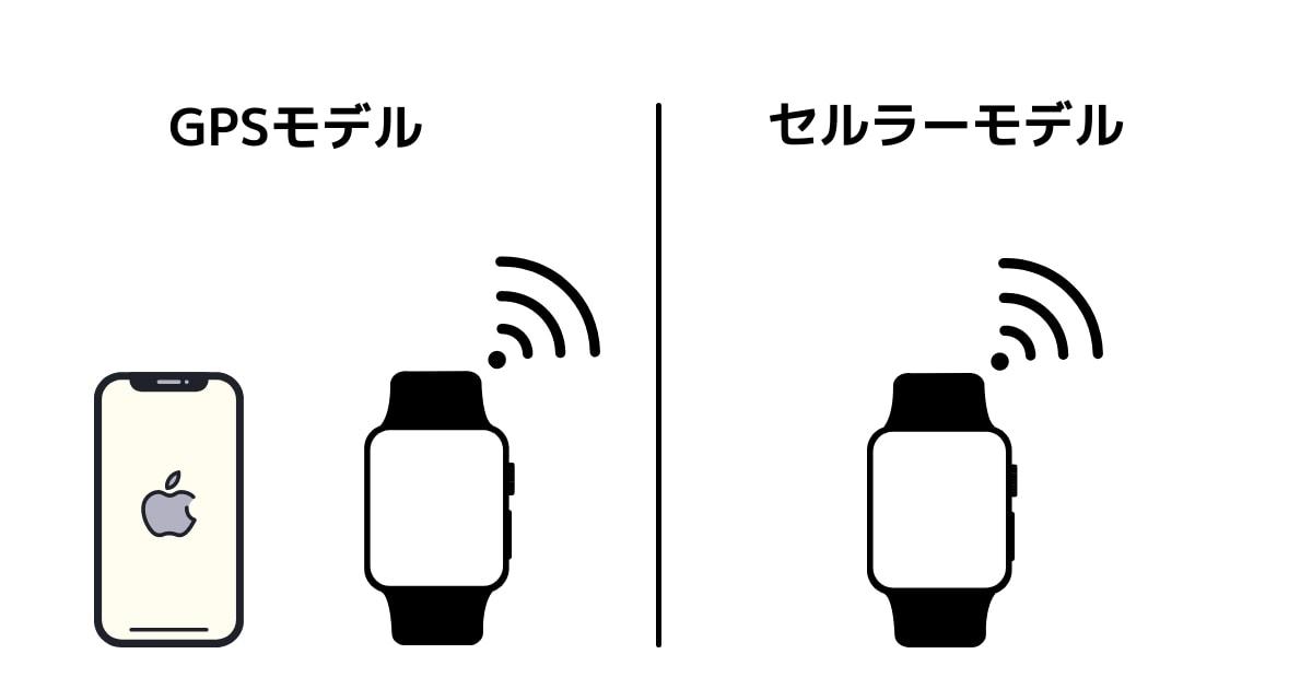 GPSモデルはiPhoneがないと通信できない