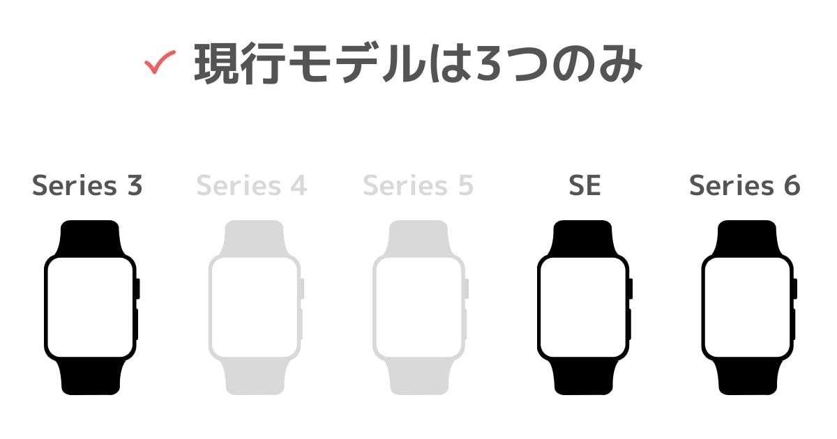 Apple Watchの現行モデルは3つのみ