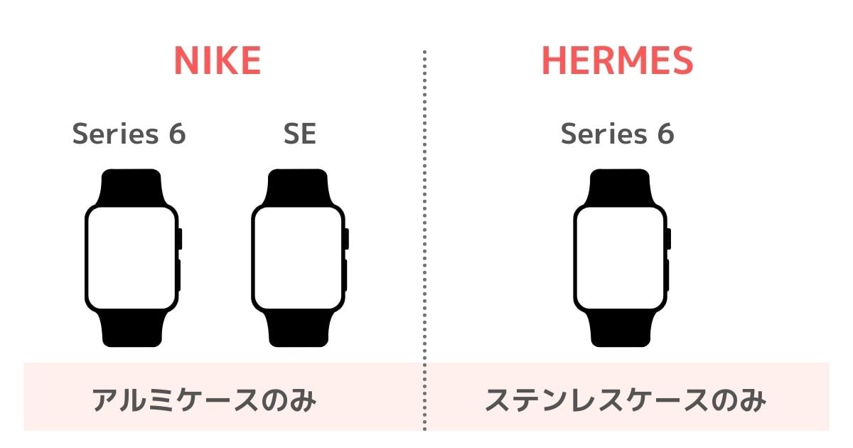 NIKEモデルとHERMESモデル