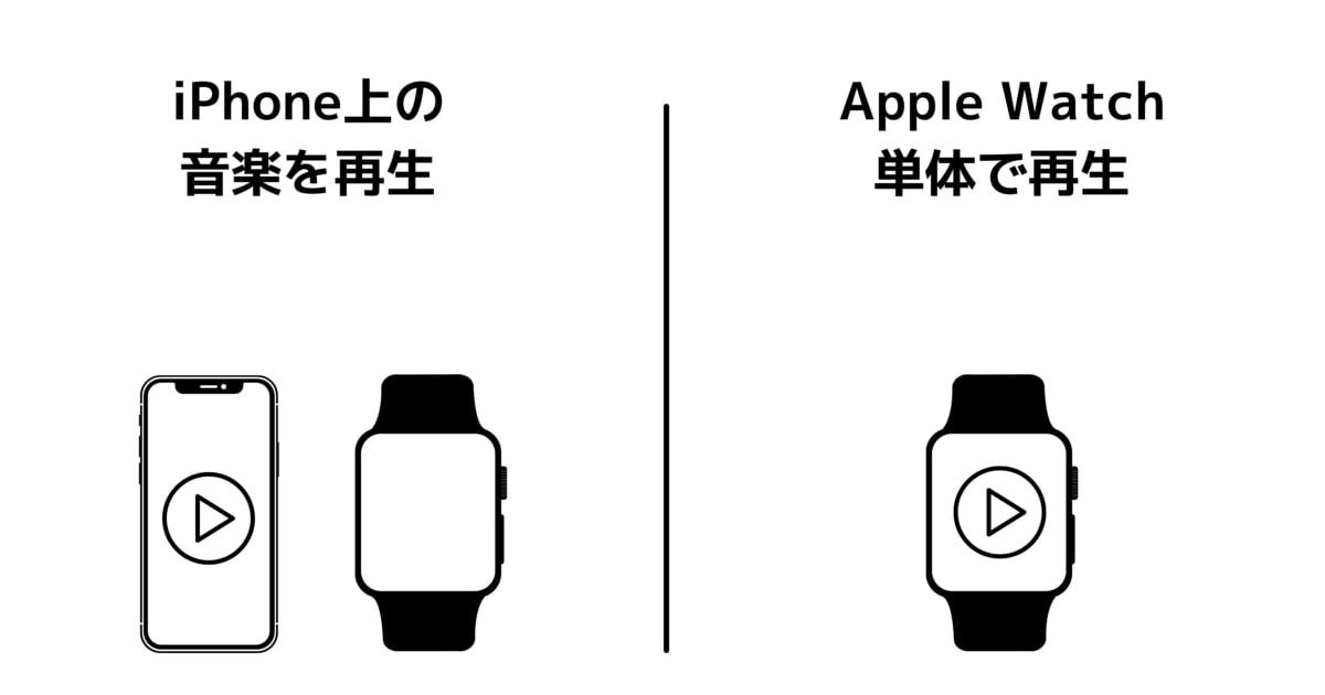 Apple Watchでの音楽再生は2つの方法がある