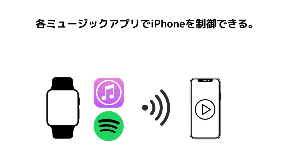 各ミュージックアプリでiPhoneを制御できる