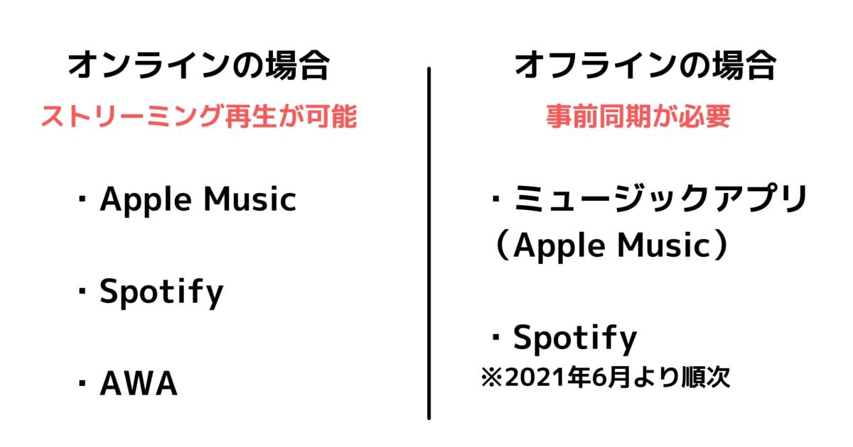 Apple Watch単体で音楽を再生する